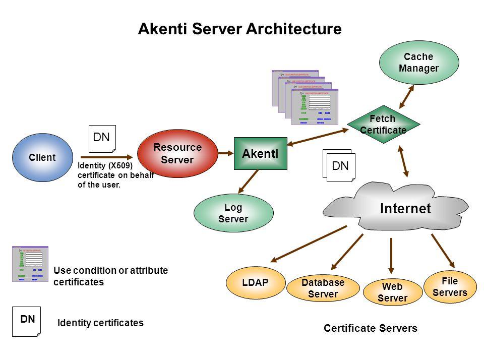 Akenti Server Architecture