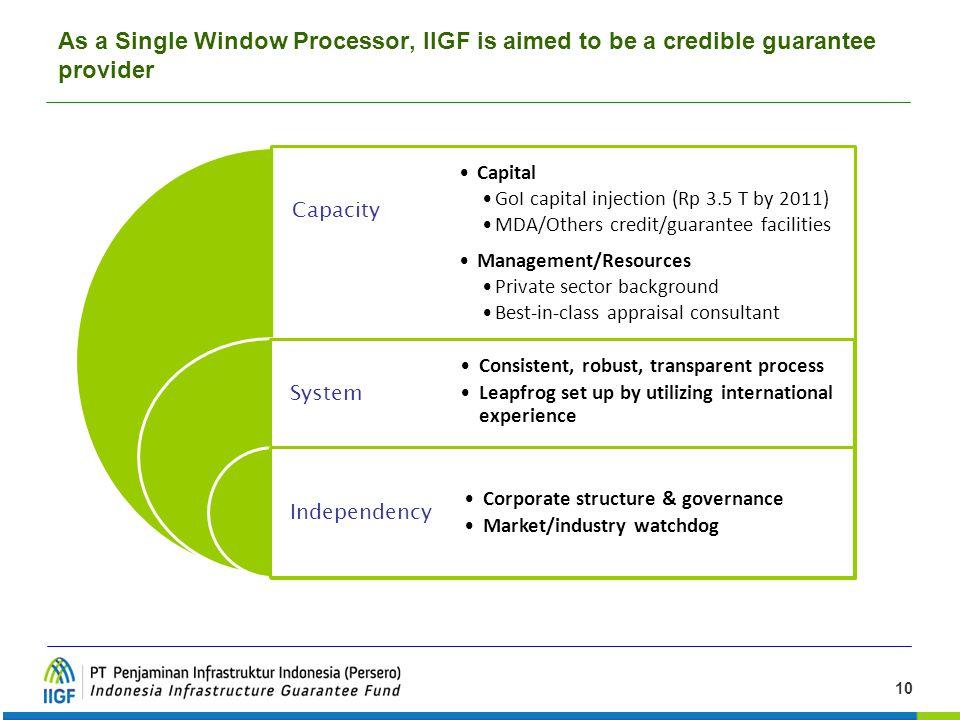 As a Single Window Processor, IIGF is aimed to be a credible guarantee provider