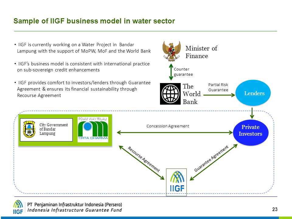 Sample of IIGF business model in water sector