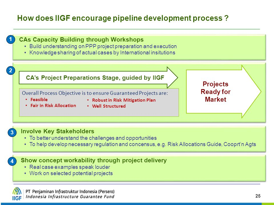 How does IIGF encourage pipeline development process