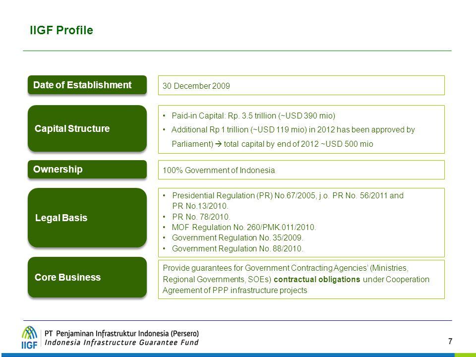 IIGF Profile Date of Establishment Capital Structure Ownership