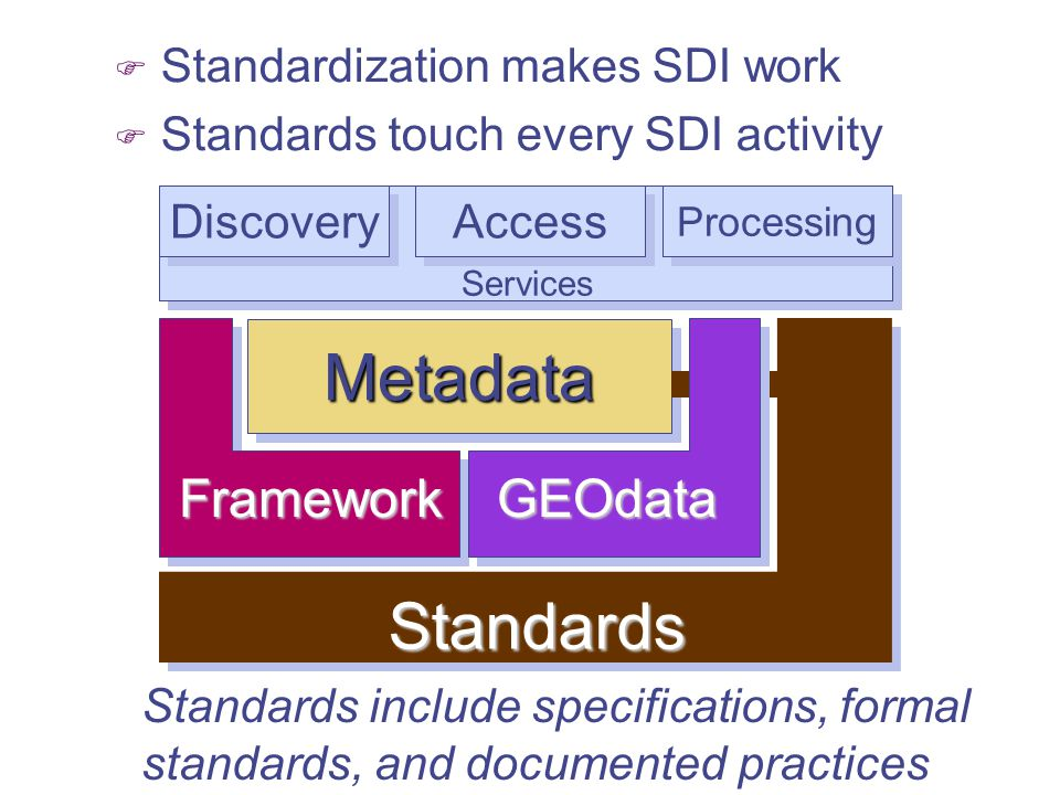 Metadata Standards Framework GEOdata Standardization makes SDI work