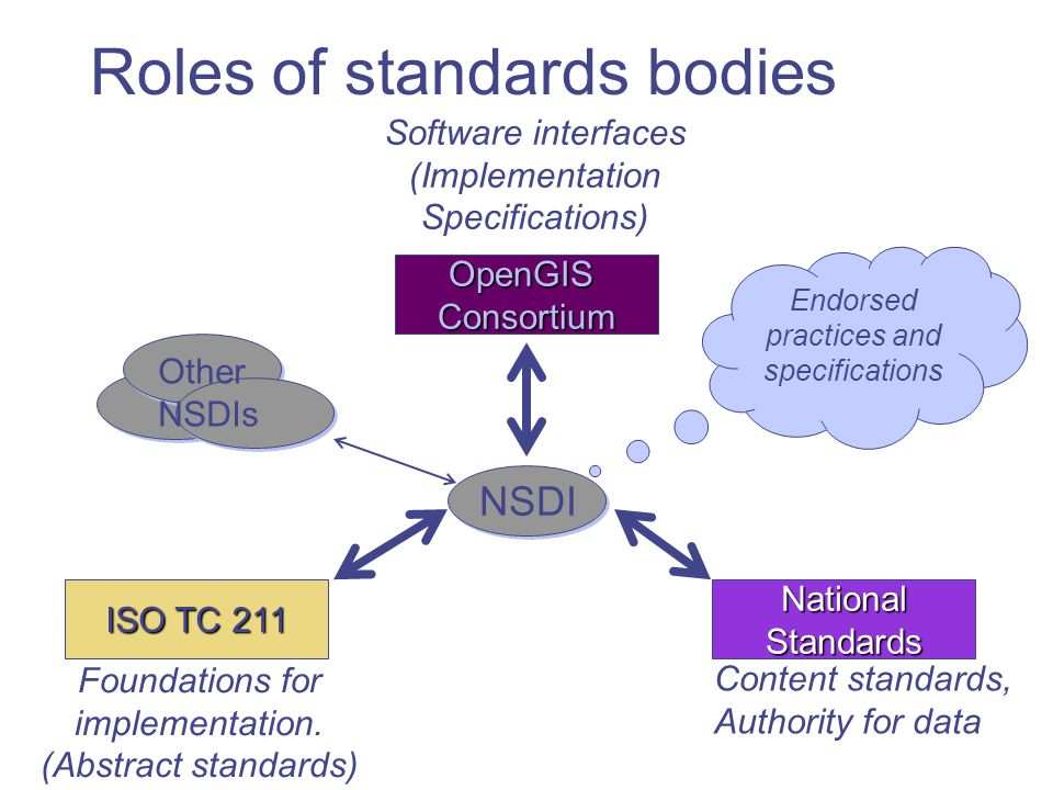 Roles of standards bodies