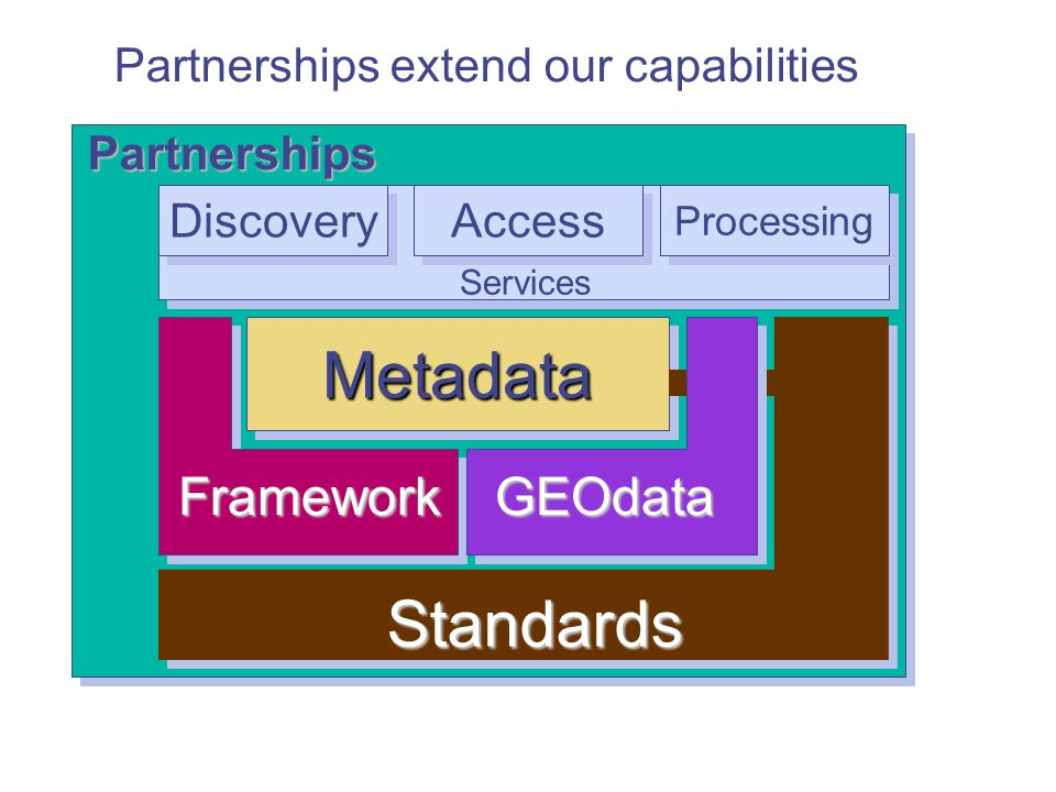 Metadata Standards Framework GEOdata