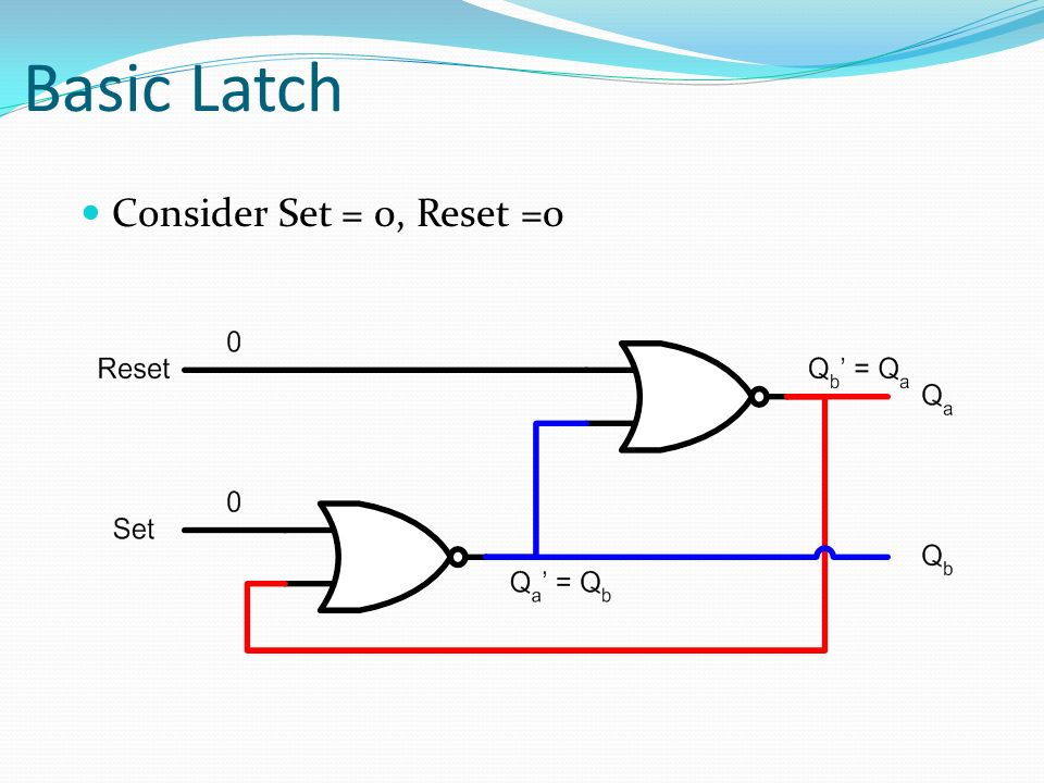 Basic Latch Consider Set = 0, Reset =0