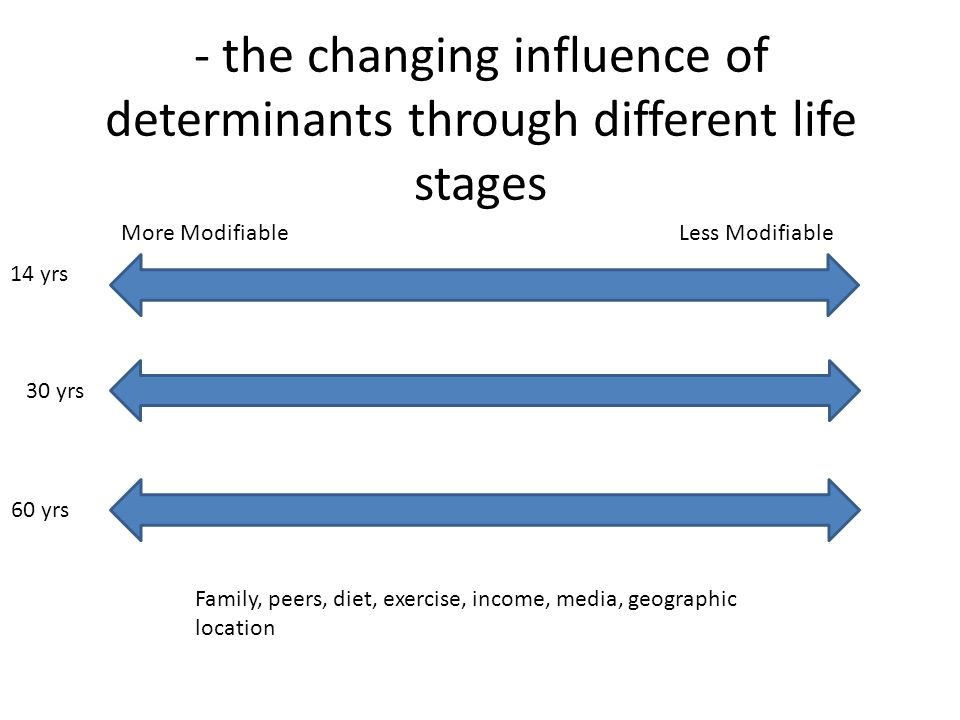 - the changing influence of determinants through different life stages