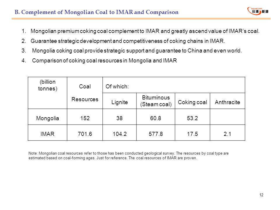B. Complement of Mongolian Coal to IMAR and Comparison
