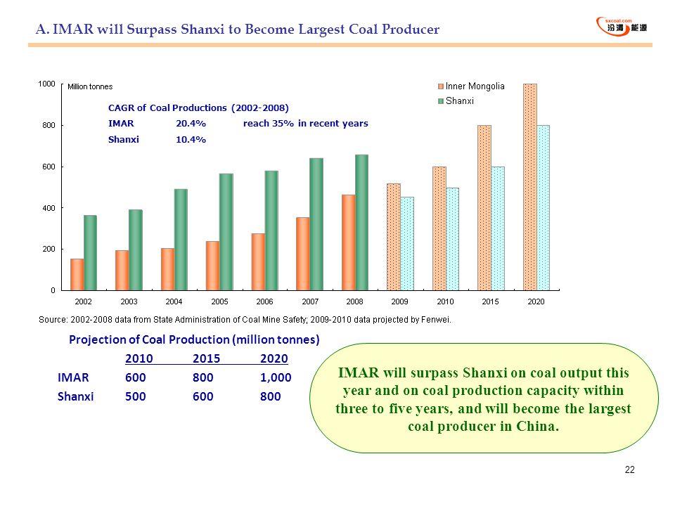 Projection of Coal Production (million tonnes)