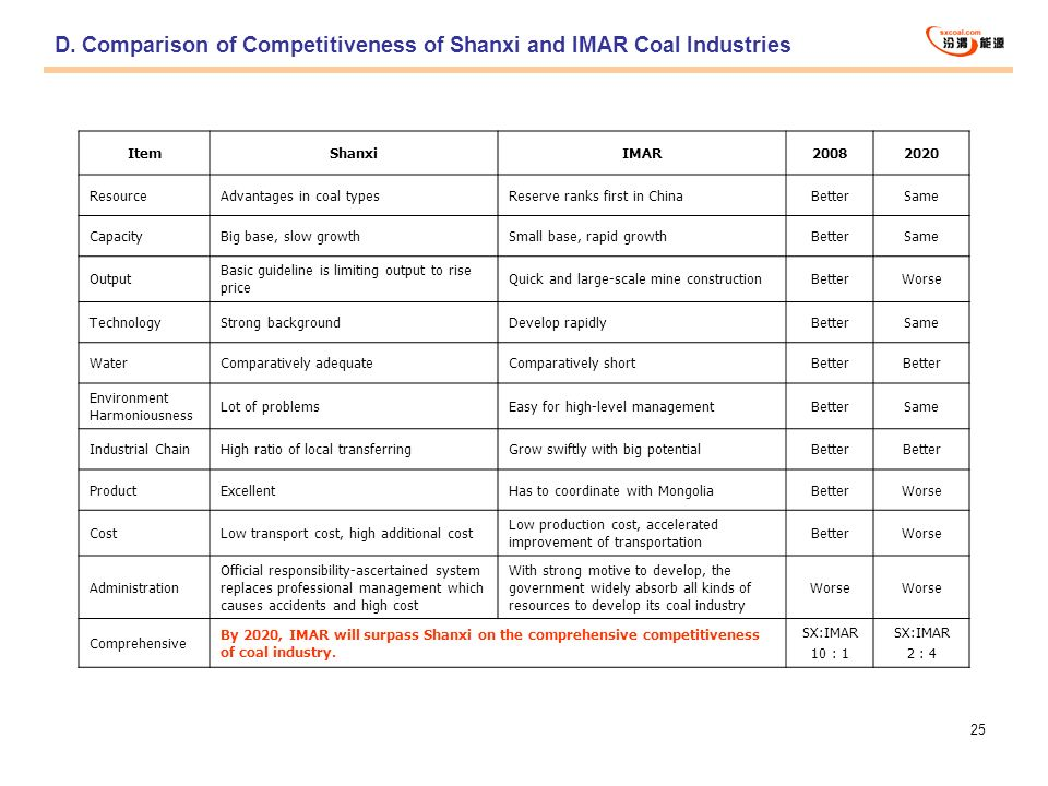 D. Comparison of Competitiveness of Shanxi and IMAR Coal Industries