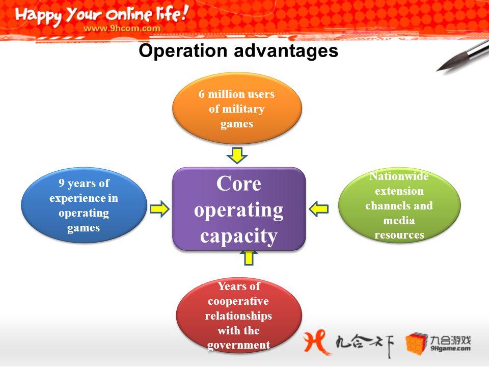 Core operating capacity