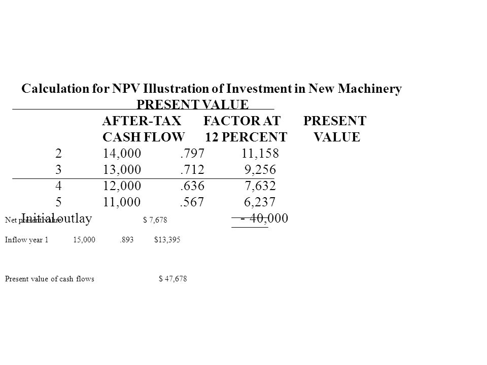 Calculation for NPV Illustration of Investment in New Machinery