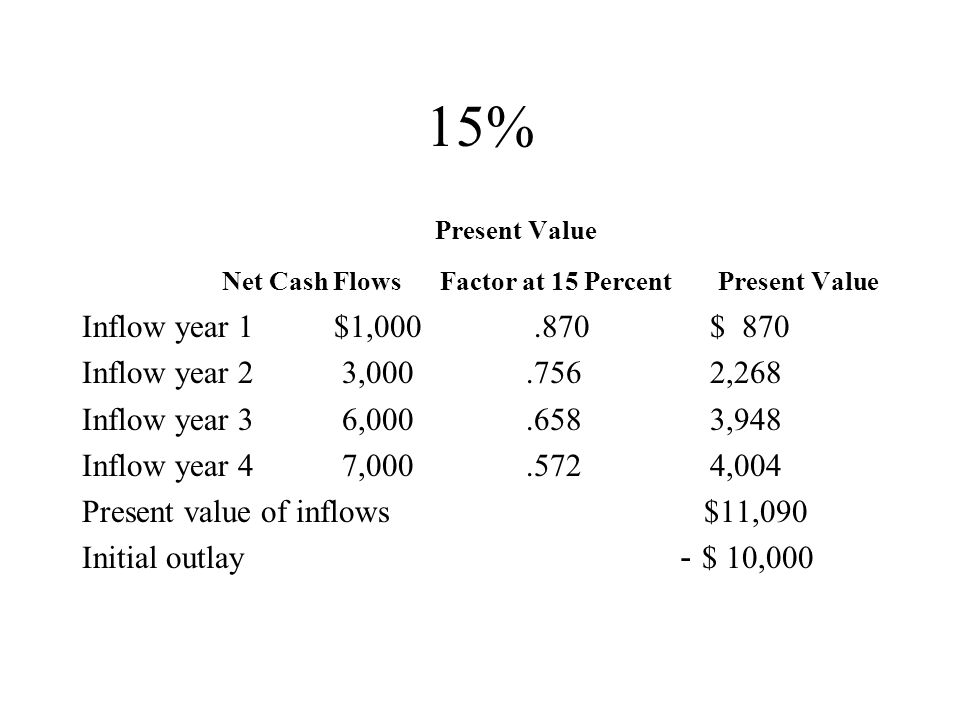 15% Inflow year 1 $1,000 .870 $ 870 Inflow year 2 3,000 .756 2,268