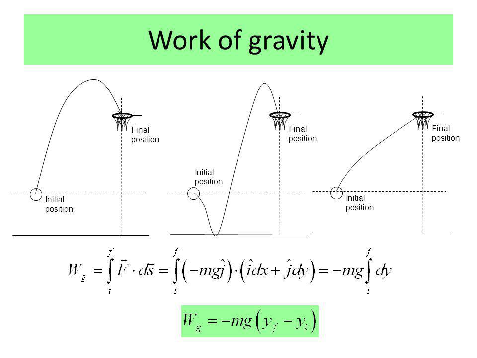 Work of gravity Final position Final position Final position
