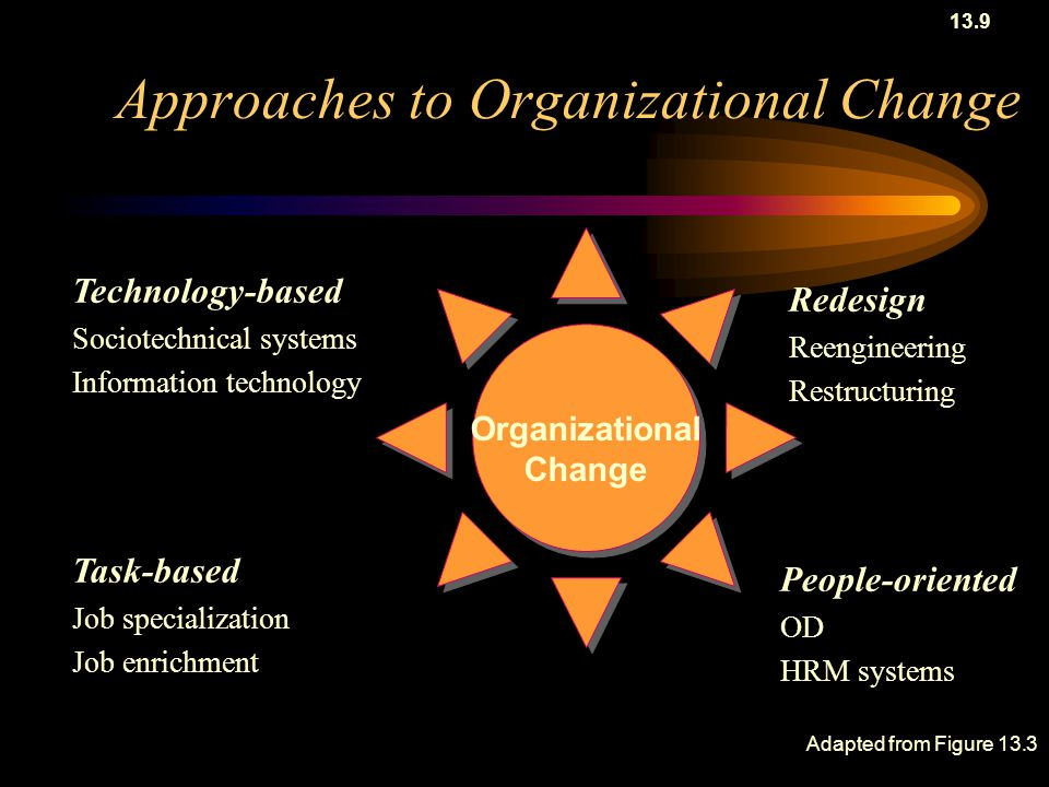 Approaches to Organizational Change