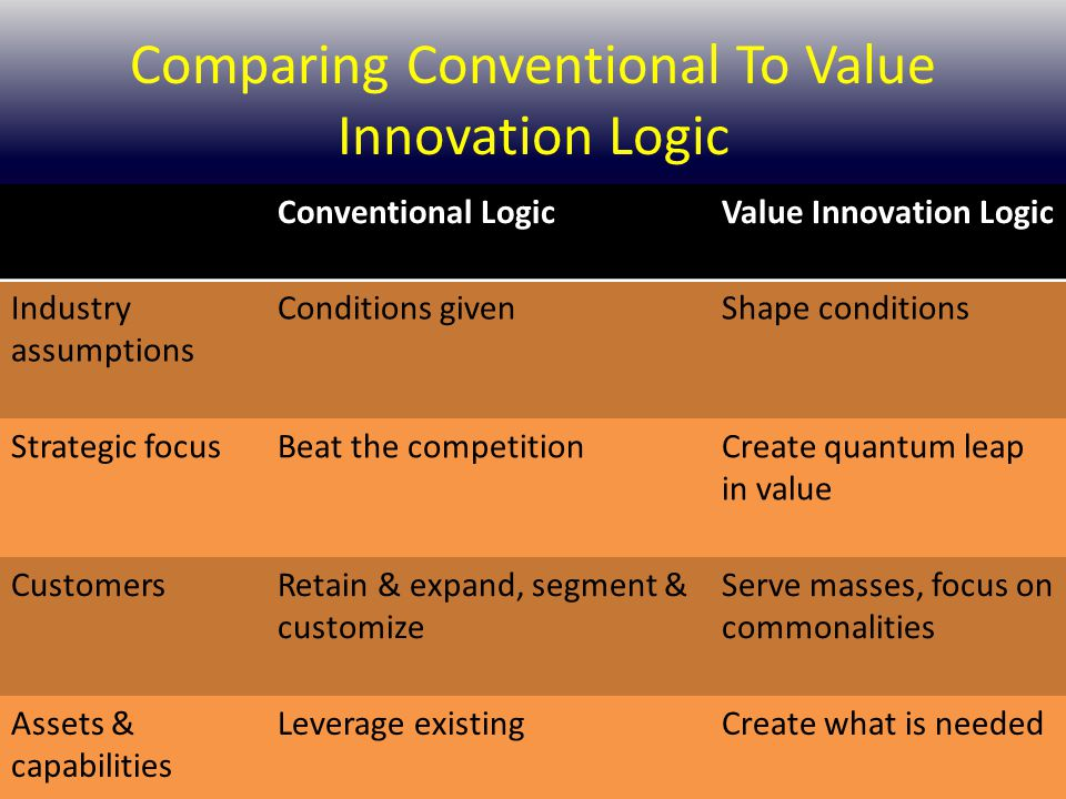 Comparing Conventional To Value Innovation Logic