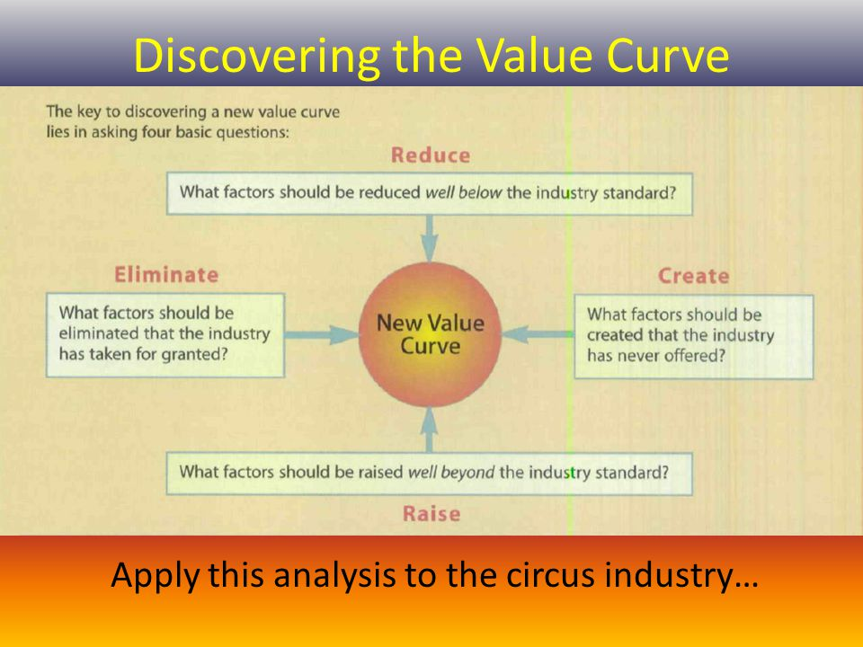 Discovering the Value Curve