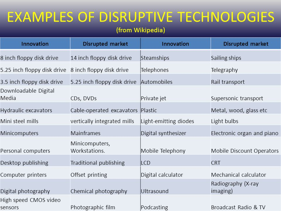 EXAMPLES OF DISRUPTIVE TECHNOLOGIES (from Wikipedia)