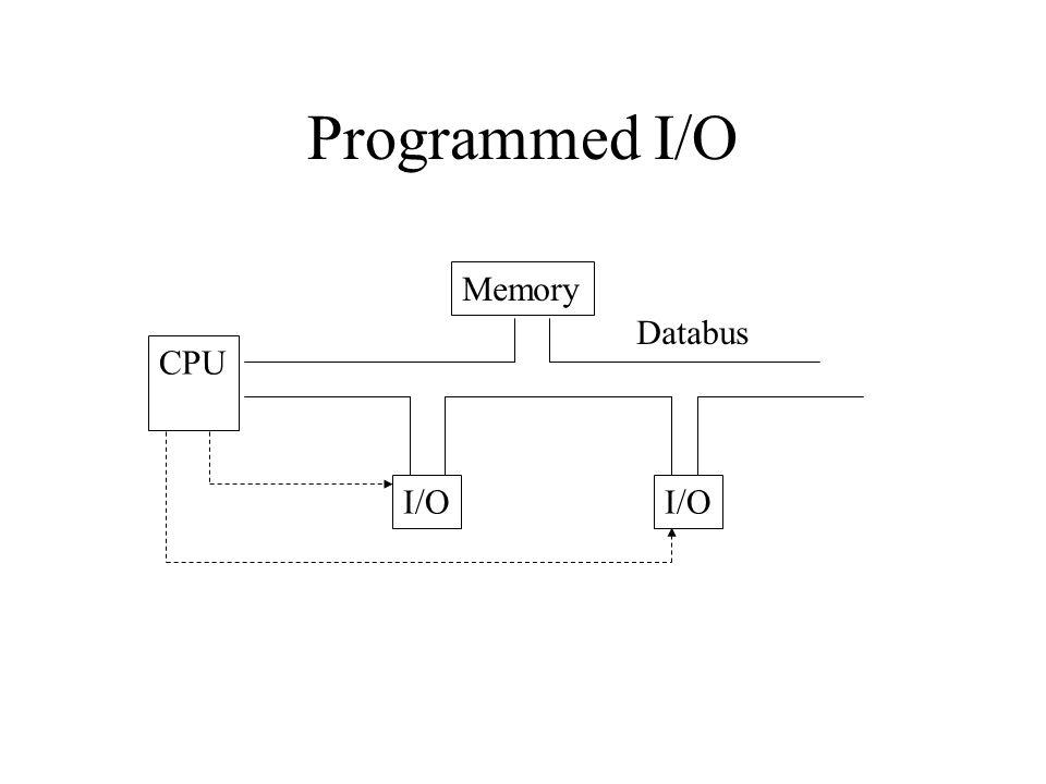 Programmed I/O Memory CPU I/O Databus