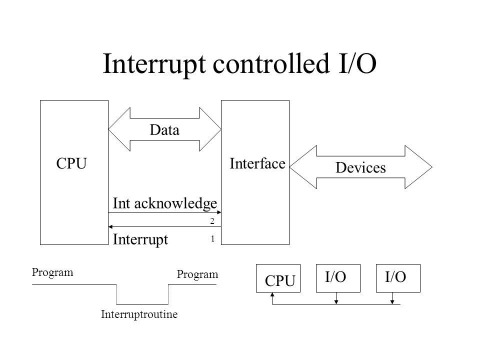 Interrupt controlled I/O