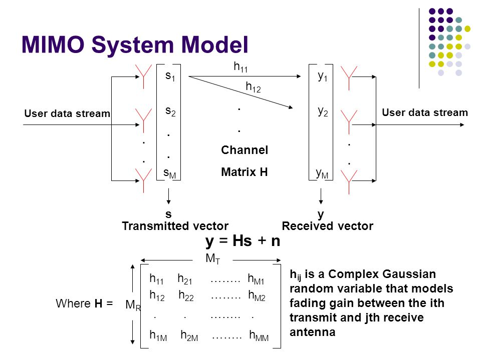 MIMO System Model y = Hs + n . Channel Matrix H s1 s2 sM s y1 y2 yM y