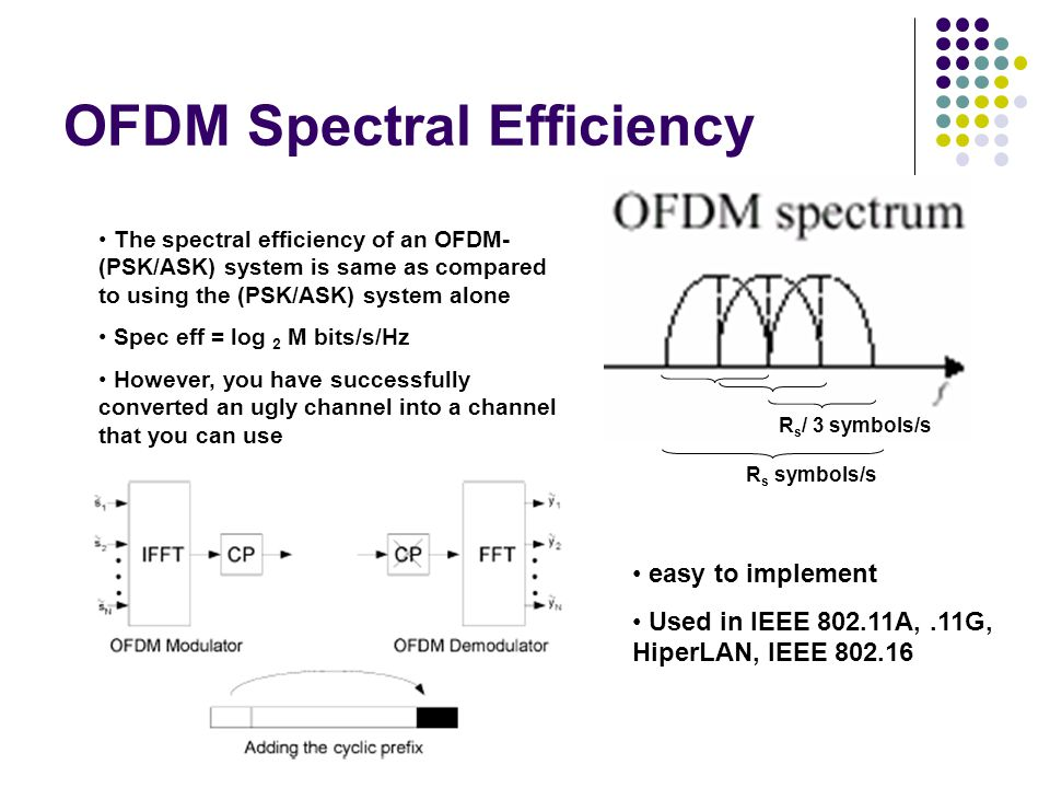 OFDM Spectral Efficiency