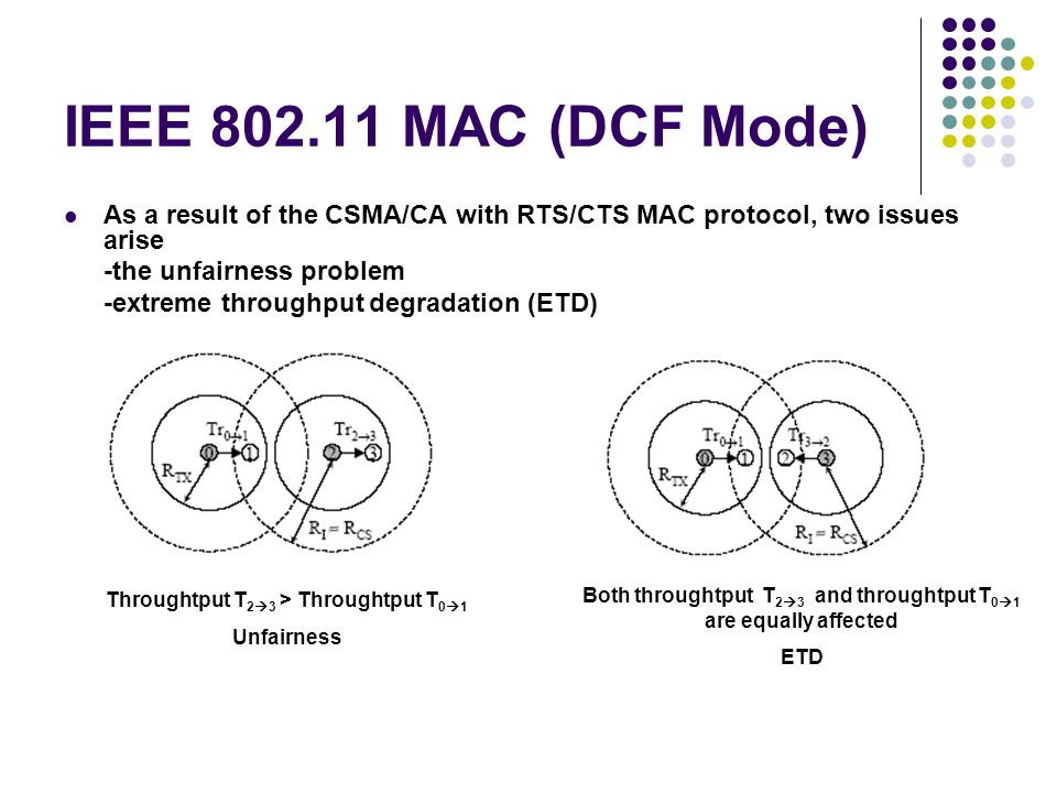 IEEE 802.11 MAC (DCF Mode) As a result of the CSMA/CA with RTS/CTS MAC protocol, two issues arise. -the unfairness problem.