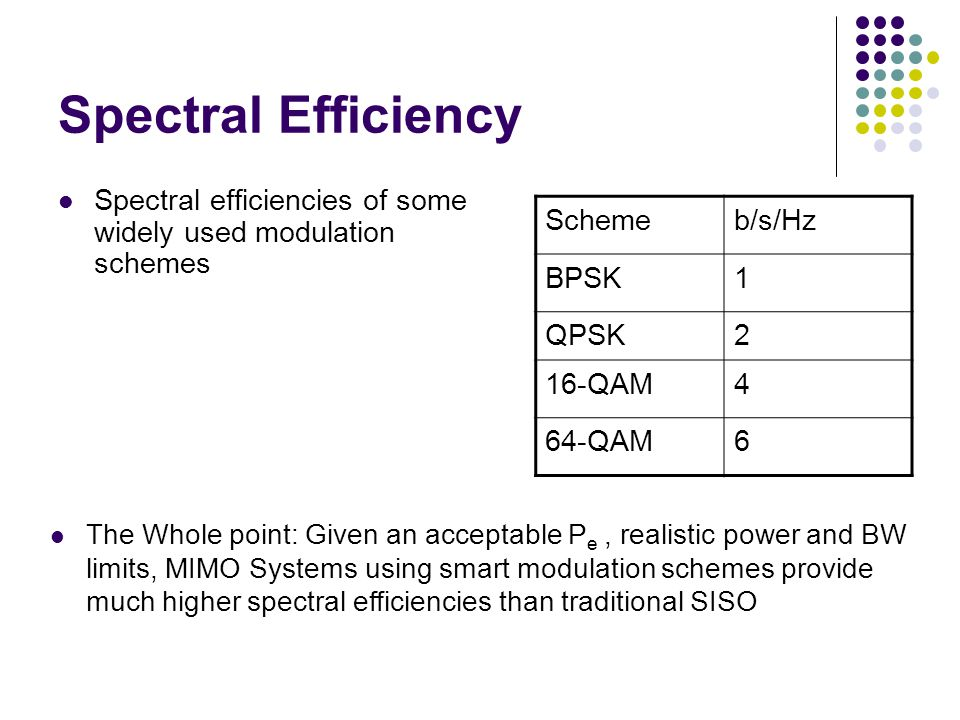 Spectral Efficiency Spectral efficiencies of some widely used modulation schemes. Scheme. b/s/Hz.