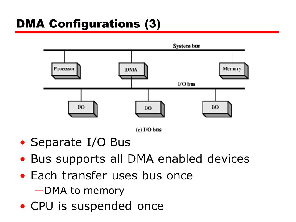 Bus supports all DMA enabled devices Each transfer uses bus once