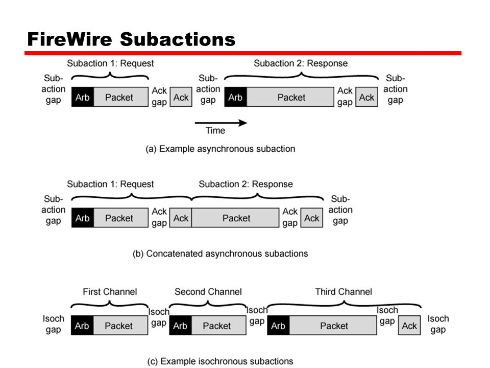 FireWire Subactions