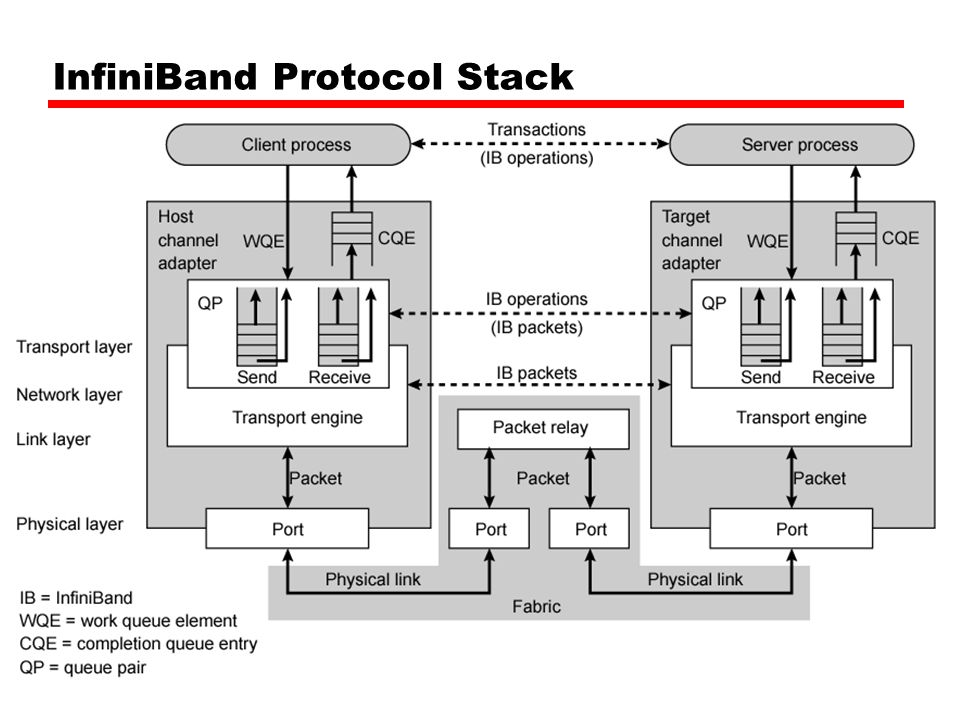 InfiniBand Protocol Stack