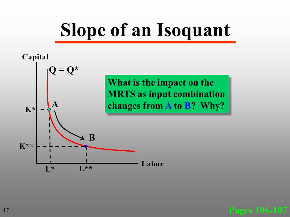 Slope of an Isoquant Q = Q* What is the impact on the