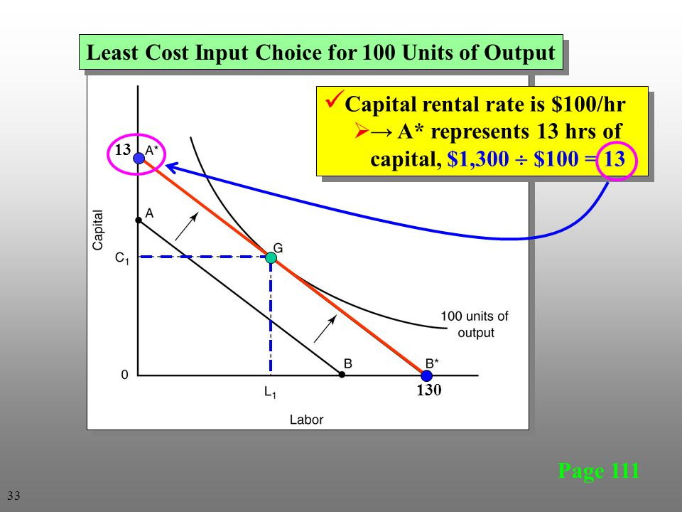 Least Cost Input Choice for 100 Units of Output