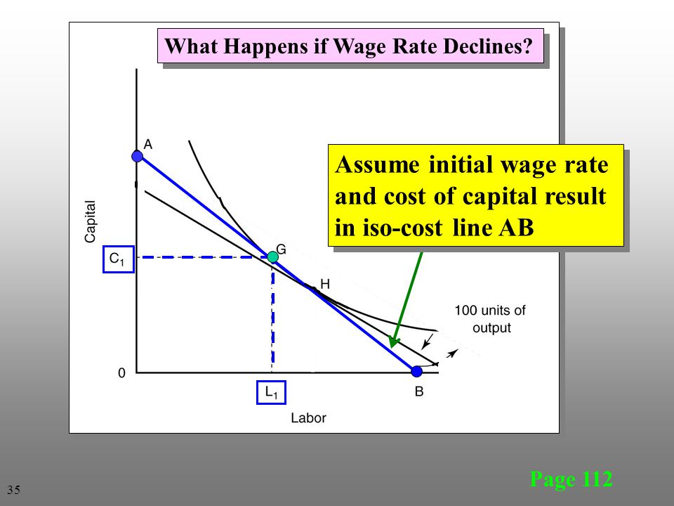 What Happens if Wage Rate Declines