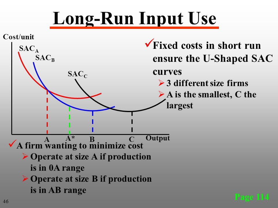 Long-Run Input Use Cost/unit. Fixed costs in short run ensure the U-Shaped SAC curves. 3 different size firms.
