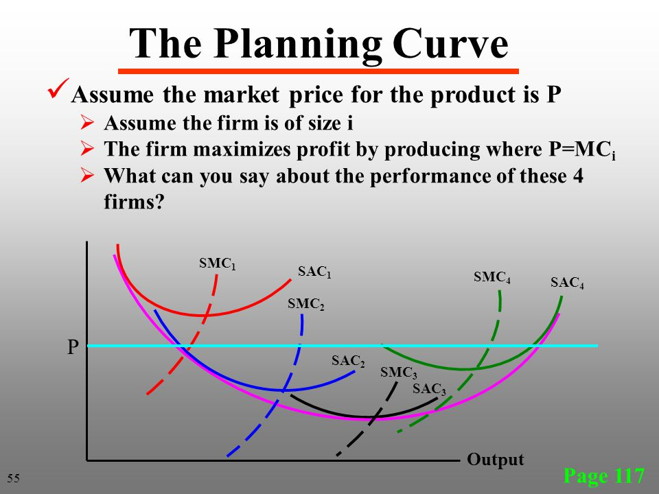 The Planning Curve Assume the market price for the product is P