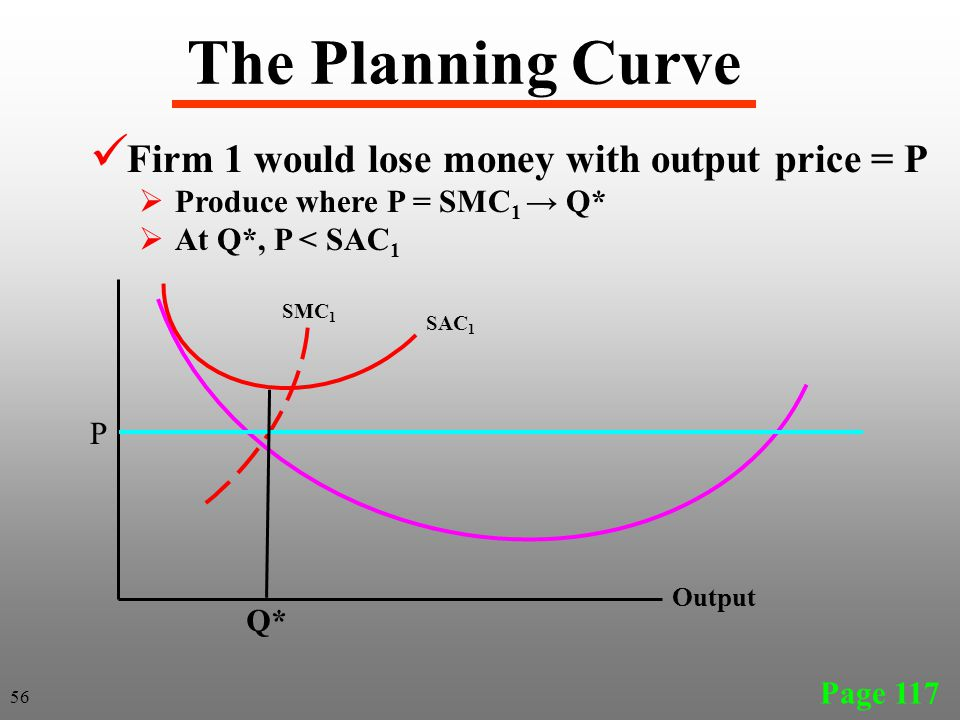 The Planning Curve Firm 1 would lose money with output price = P