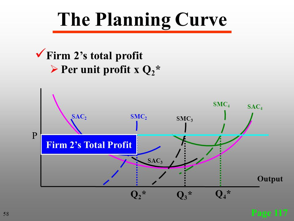 The Planning Curve Firm 2's total profit Per unit profit x Q2* P