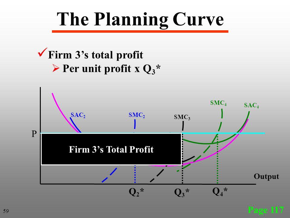 The Planning Curve Firm 3's total profit Per unit profit x Q3* P