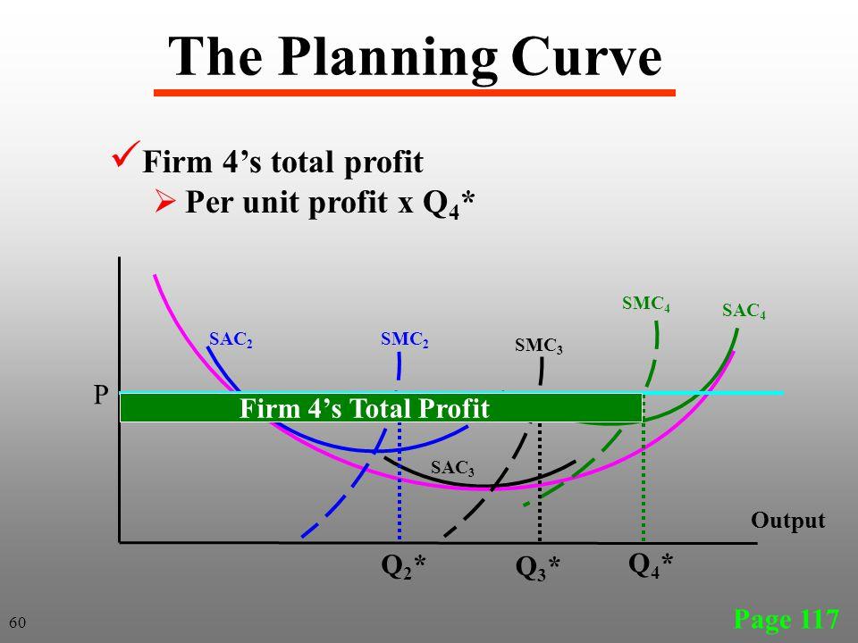 The Planning Curve Firm 4's total profit Per unit profit x Q4* P