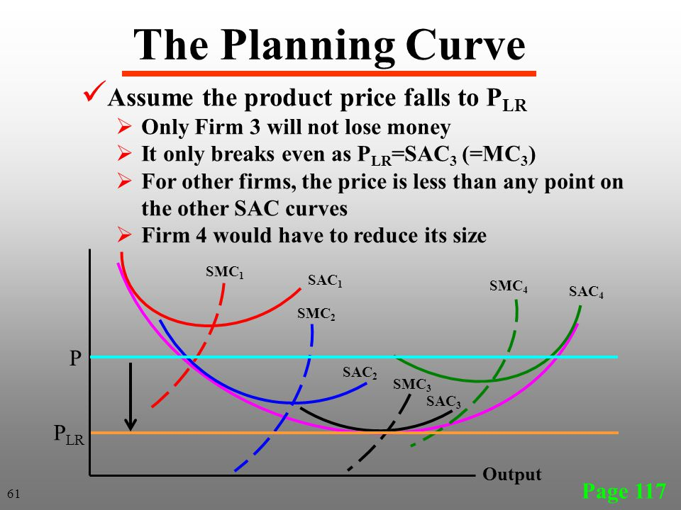The Planning Curve Assume the product price falls to PLR