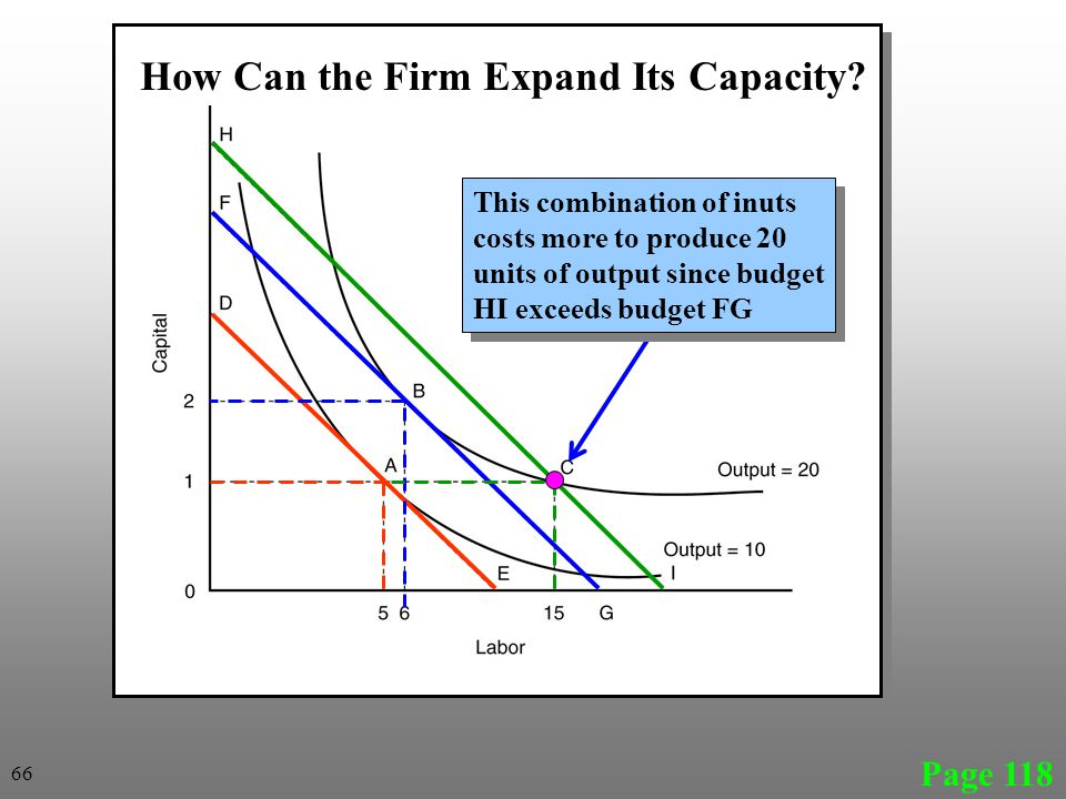 How Can the Firm Expand Its Capacity