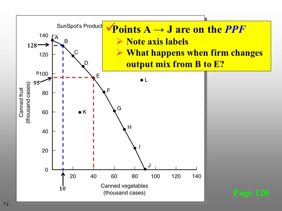 Points A → J are on the PPF