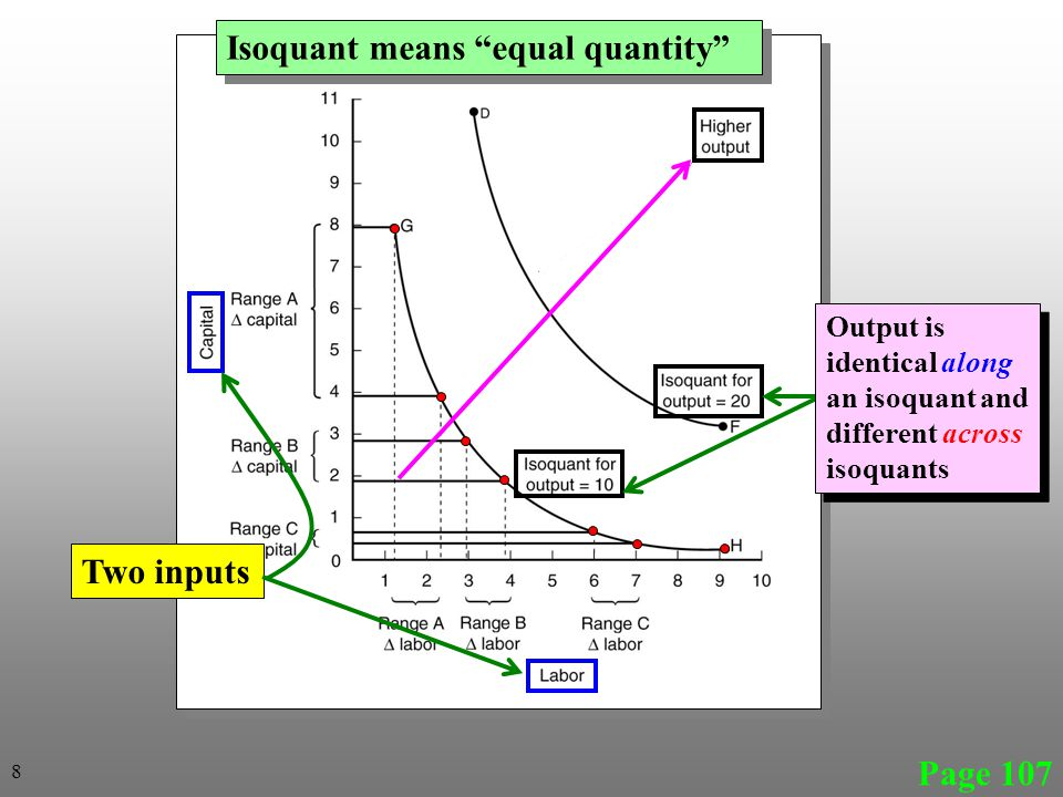 Isoquant means equal quantity
