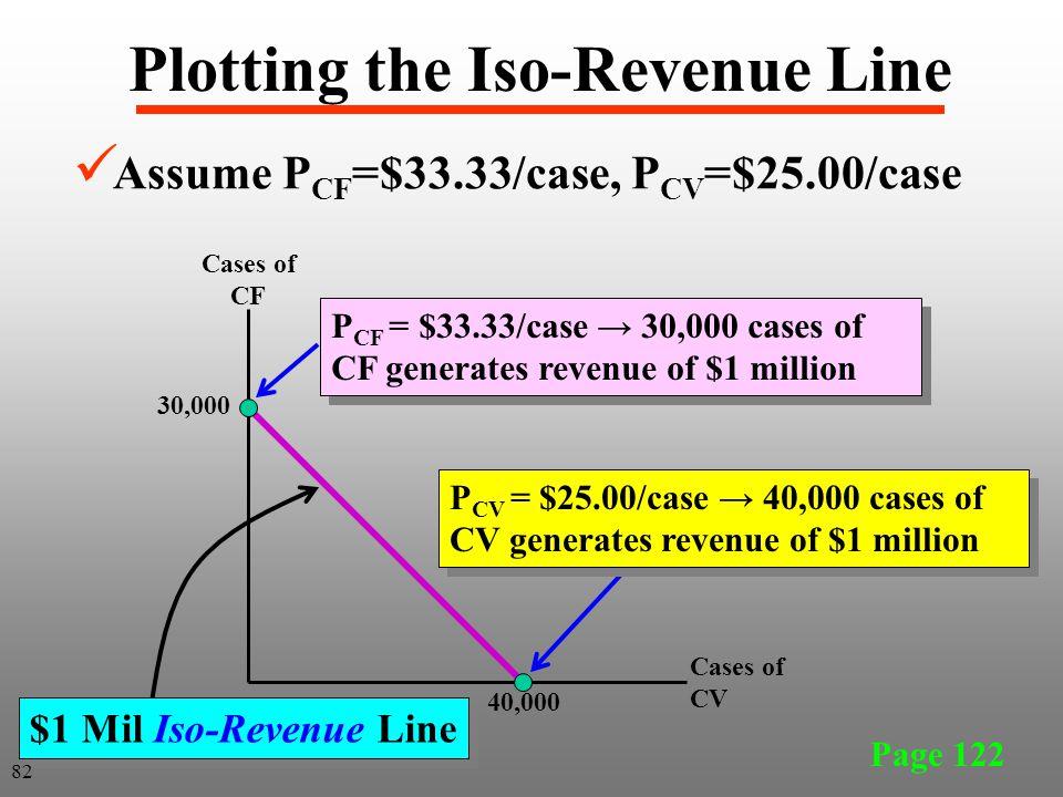Plotting the Iso-Revenue Line