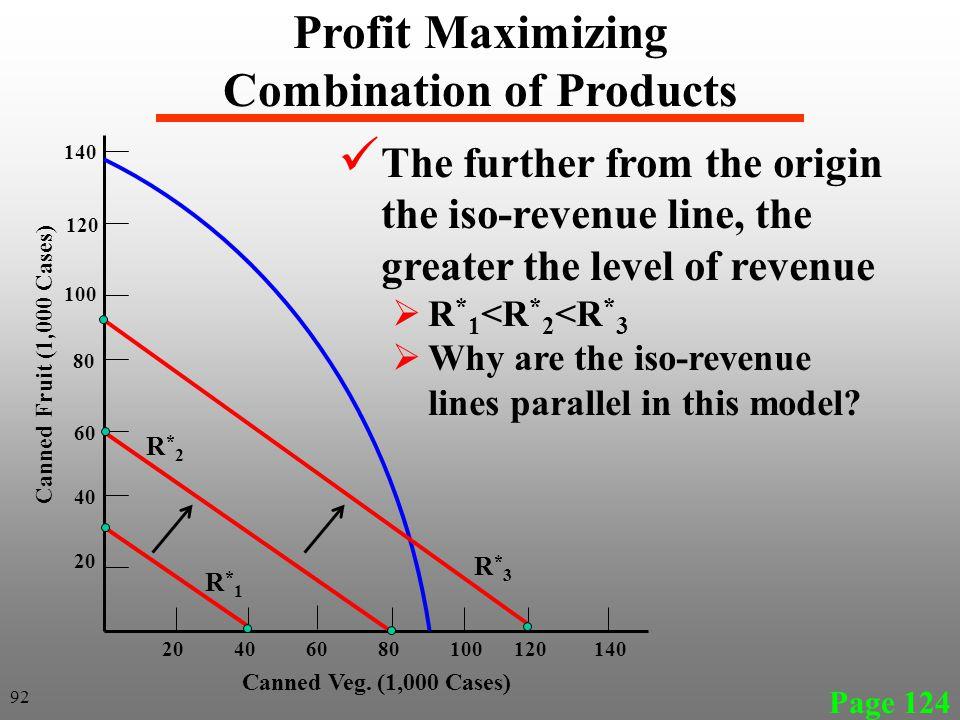 Profit Maximizing Combination of Products
