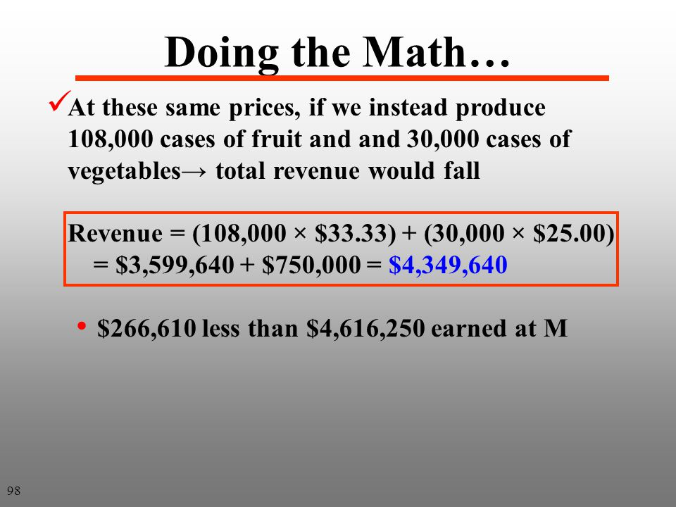 Doing the Math… At these same prices, if we instead produce 108,000 cases of fruit and and 30,000 cases of vegetables→ total revenue would fall.