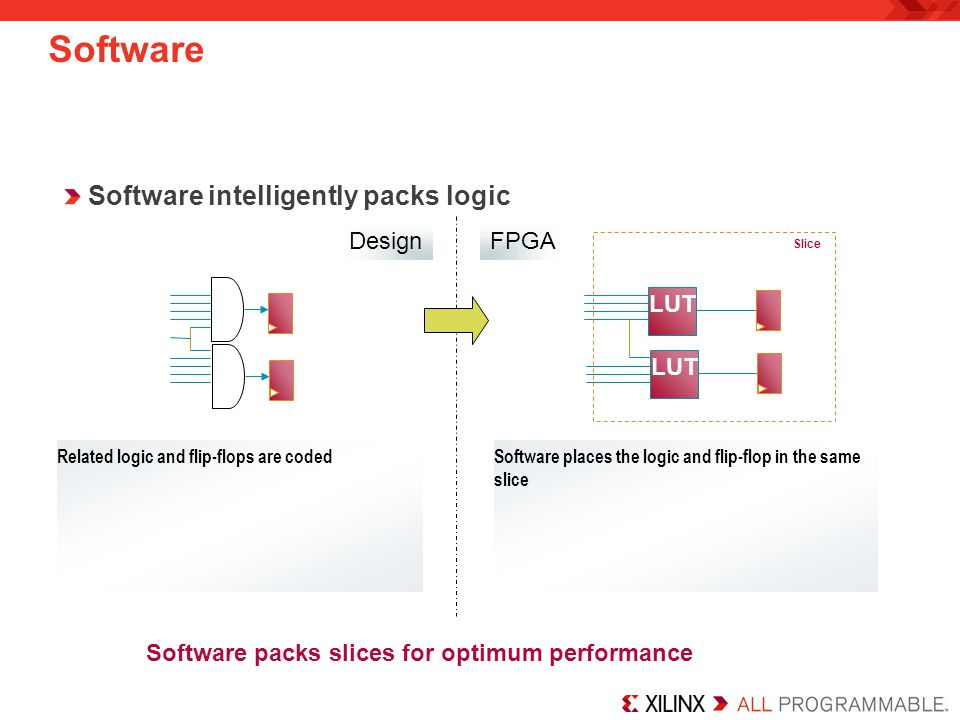 Software packs slices for optimum performance