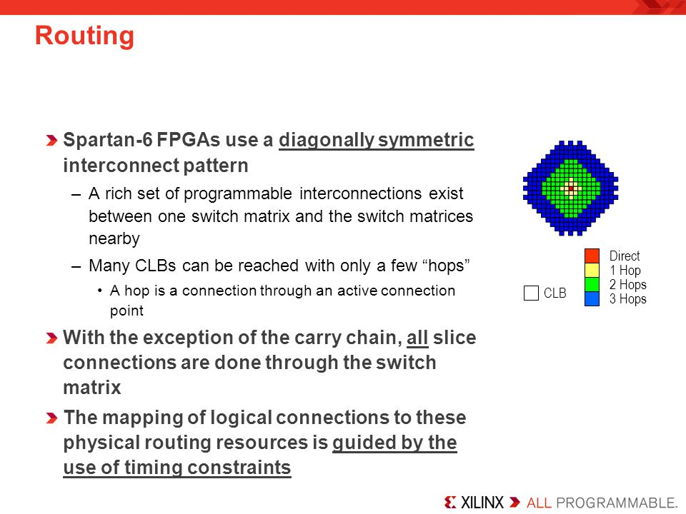 Routing Spartan-6 FPGAs use a diagonally symmetric interconnect pattern.