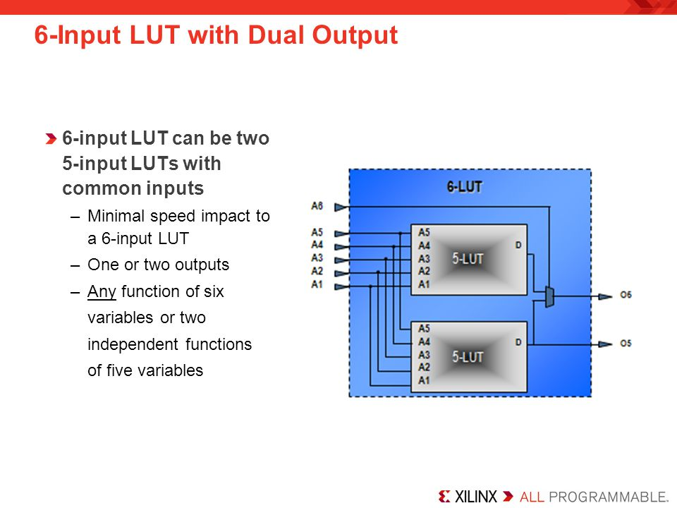 6-Input LUT with Dual Output