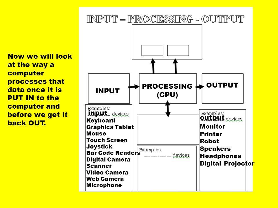 INPUT PROCESSING. (CPU) OUTPUT. input.